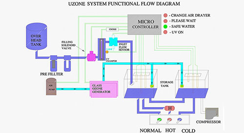 Water Treatment Plants India, Ozone Water Purifiers Coimbatore