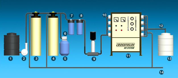 Ro Water Purifier Manufacturers Reverse Osmosis Water